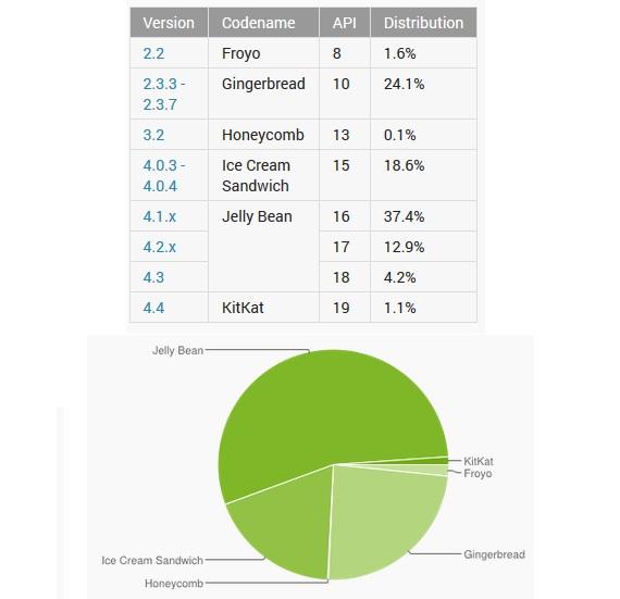 Android market November