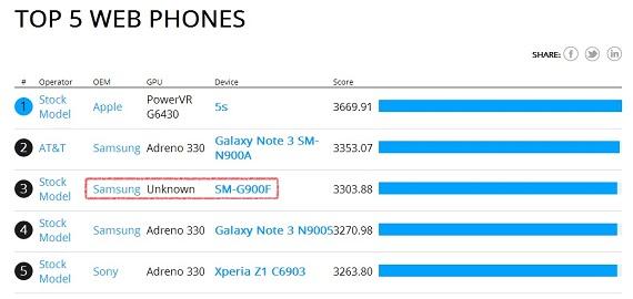 Samsung SM-G900F BrowserMark
