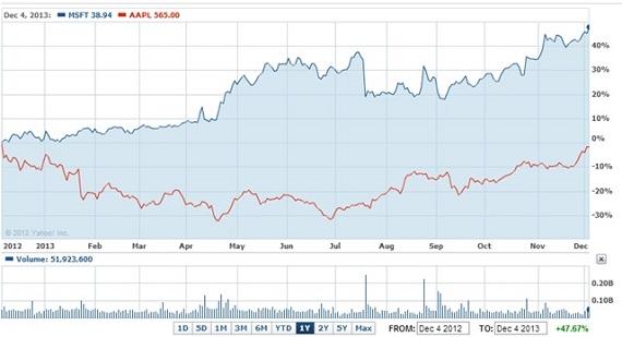 Windows Market Forbes