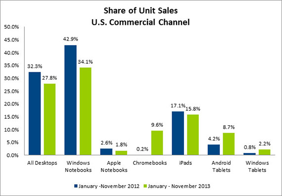 iPad USA sales 2013