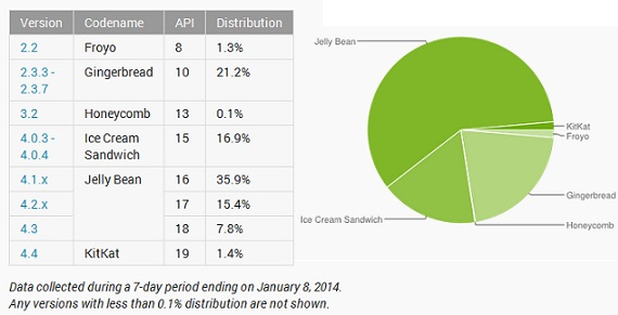 Android stats