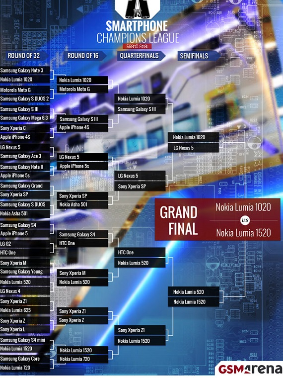 Champions League GSMArena