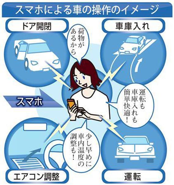 Panasonic car smartphones