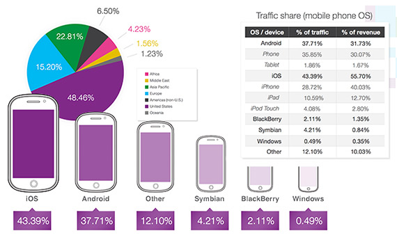 ios android ad traffic 1