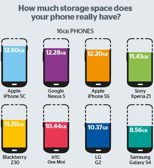 iphone 5c memory2