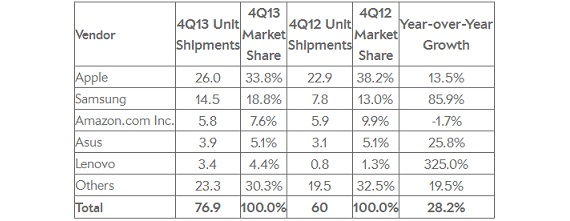 tablet market decline
