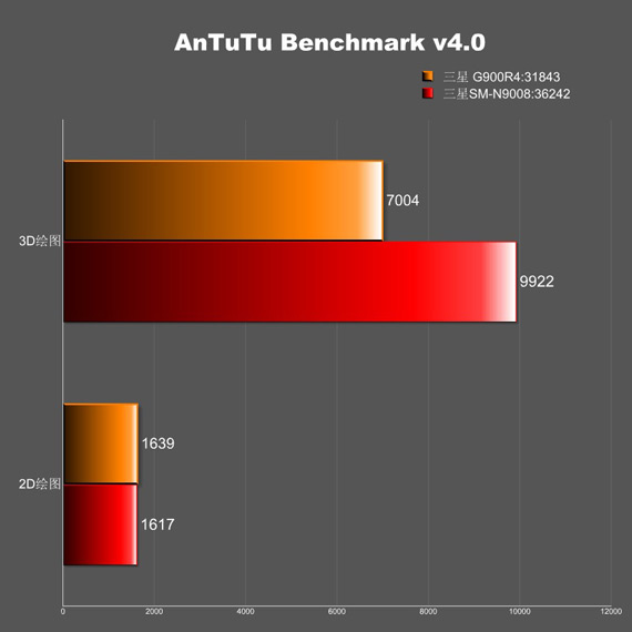 Antutu-score-G900r4