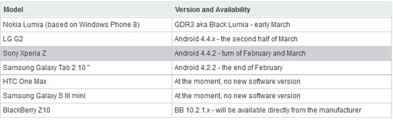 Sony Xperia Z Android KitKat 4.4 update March