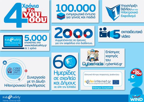 WIND safe internet day infographics