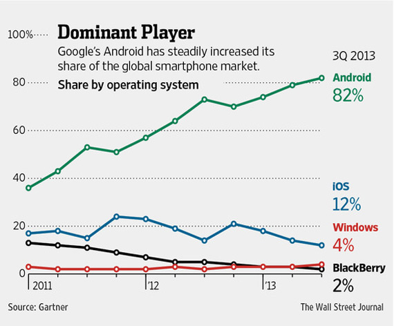 WSJ Android chart OS