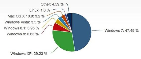 Windows XP market share