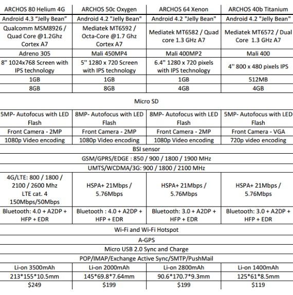 archos 4 devices comparison chart