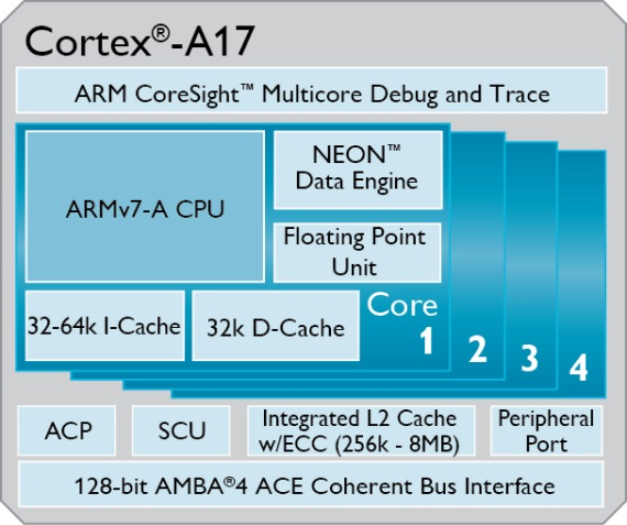 arm cortex-a17 big cpu