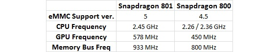 snapdragon 800 vs snapdragon 801 big