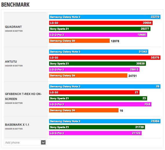 LG G Pro 2 Benchmarks
