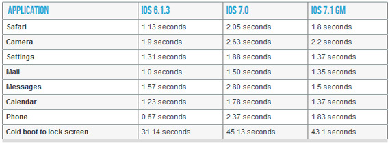 iOS 7.1 iPhone 4 performance boost