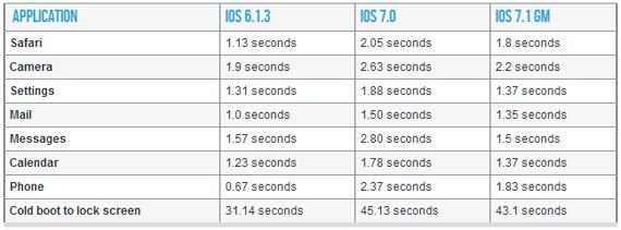 iOS 7.1 iPhone 4 performance boost
