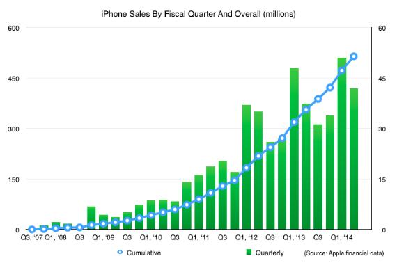 iPhone-sells-570