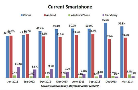 iphone-data1-570.jpg