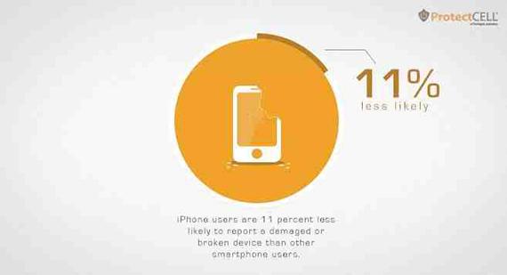 iphone less damage 2