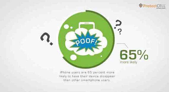 iphone less damage 3