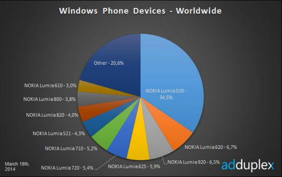 windows-phone-570