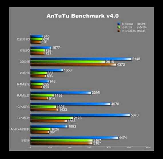 xiaomi redmi note benchmarks