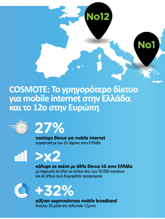 COSMOTE fastest mobile internet network in Greece