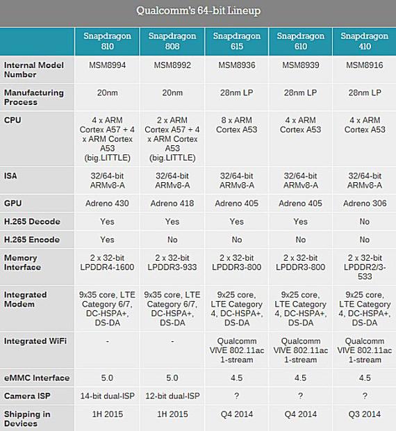 Η Qualcomm αποκαλύπτει τους Snapdragon 810 και 808