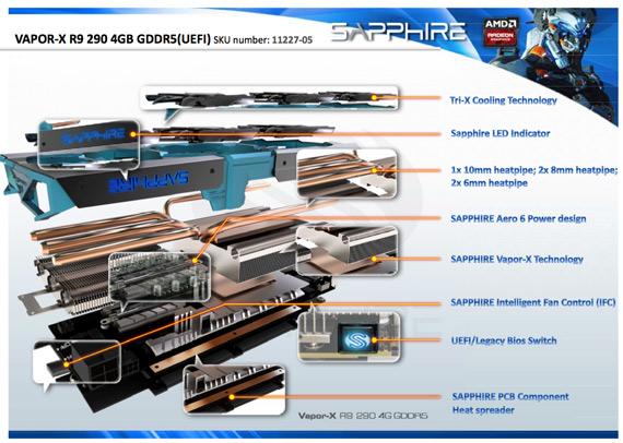 Saphire-R9-290-Vapor-X-TRI-X-4GB-GDDR5-2
