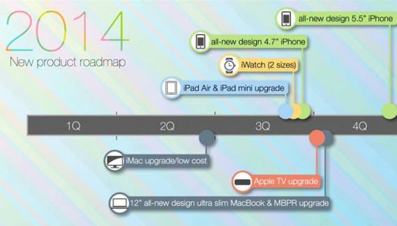 apple-roadmap-570