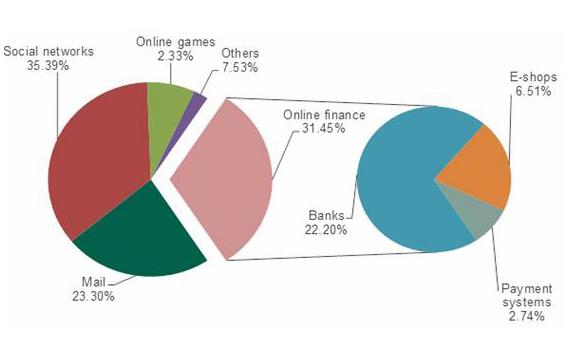 kasperksy phishing 2013 graph-1