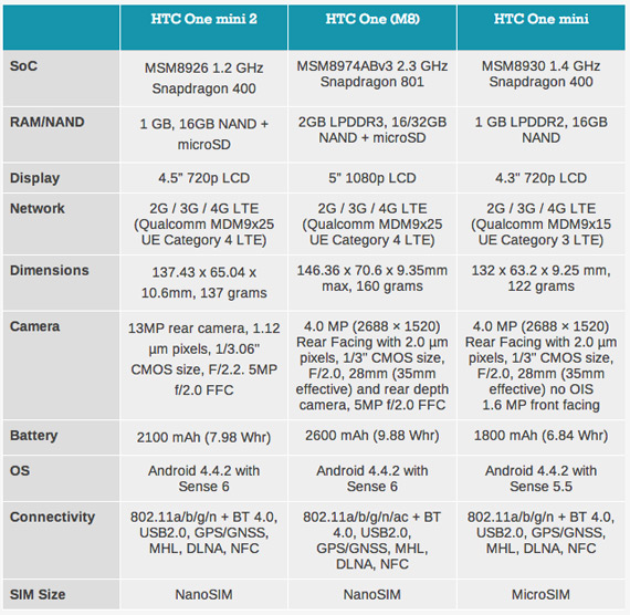 HTC One Mini 2 specs