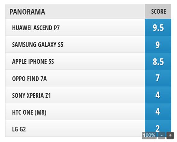 PhoneArena Camera comparison