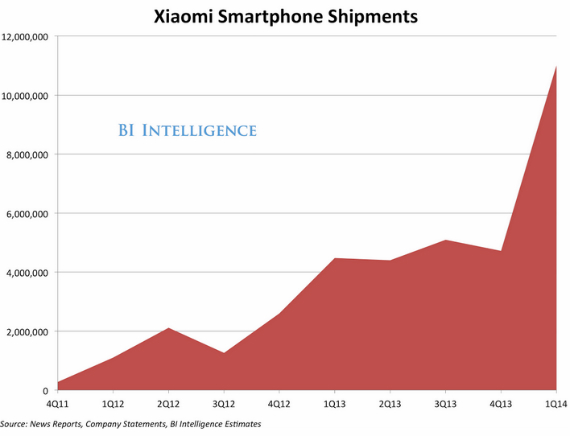 Xiaomi-redmi-note-sales-570
