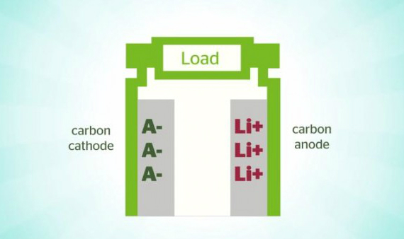 dual-carbon-fast-charging-battery-03-570
