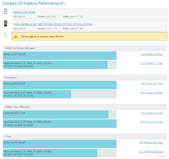 64-bit-Samsung-benchmark-03-570
