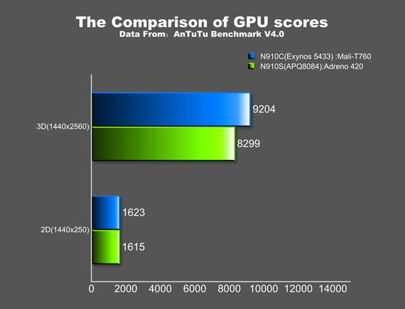 Samsung Galaxy Note 4 octa-core Exynos 5433 Benchmarks