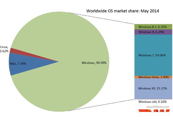 Windows 7 stats