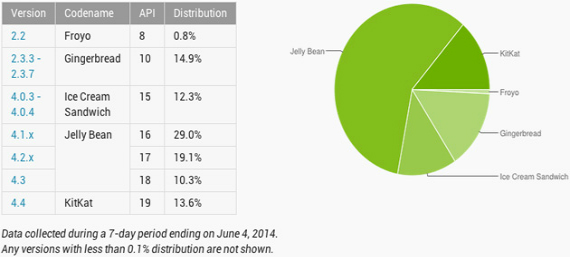 android-versions-june-2014-570