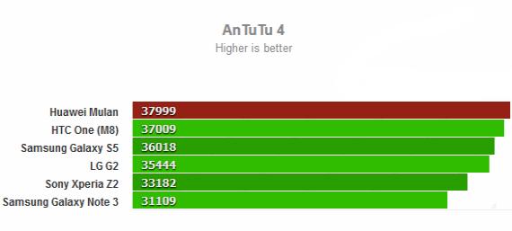huawei-mulan-benchmark-570