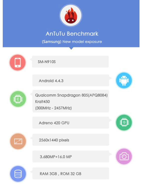 samsung-galaxy-note-4-antutu-01-570