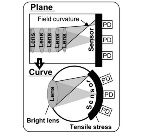 sony-curved-cmos-sensor-02-570