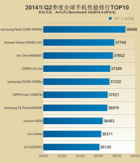 antutu-top-10-smartphones-570