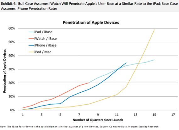 apple-iwatch-sales-570