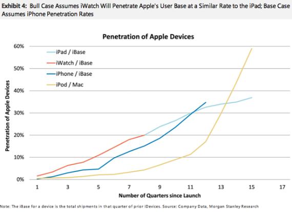 apple-iwatch-sales-570
