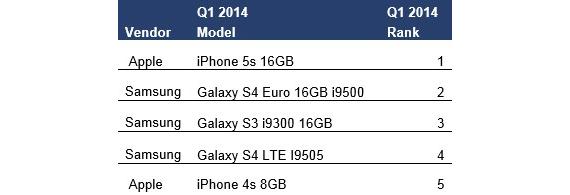 iphone-popular-570