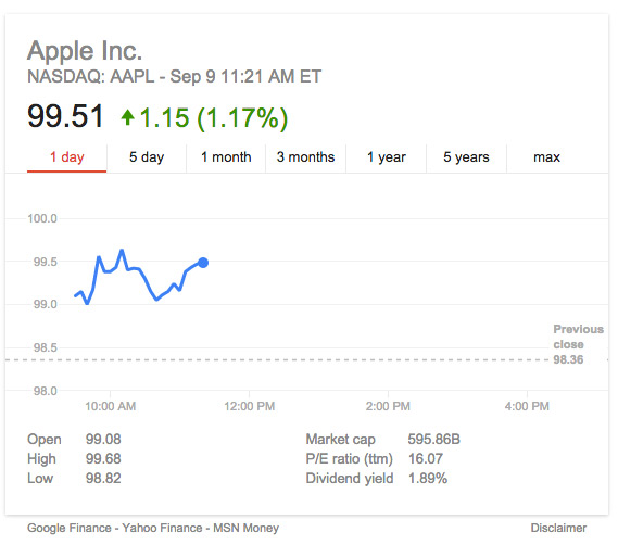 Apple Stock iPhone 6