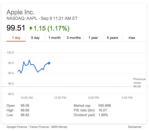 Apple Stock iPhone 6