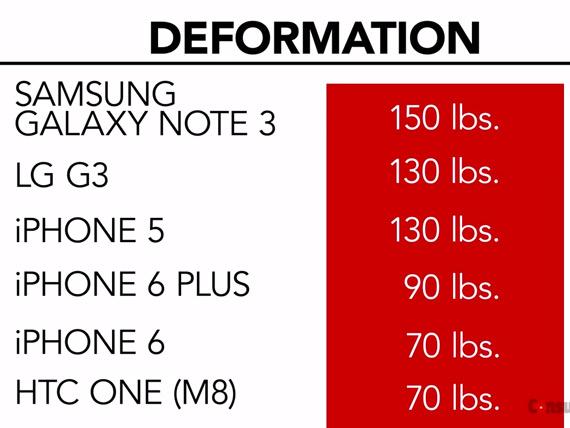 DeformationnBend test results